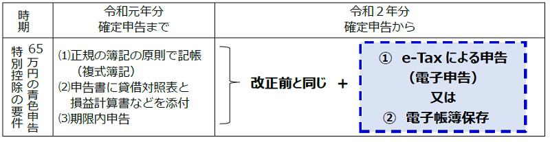 青色65万円要件