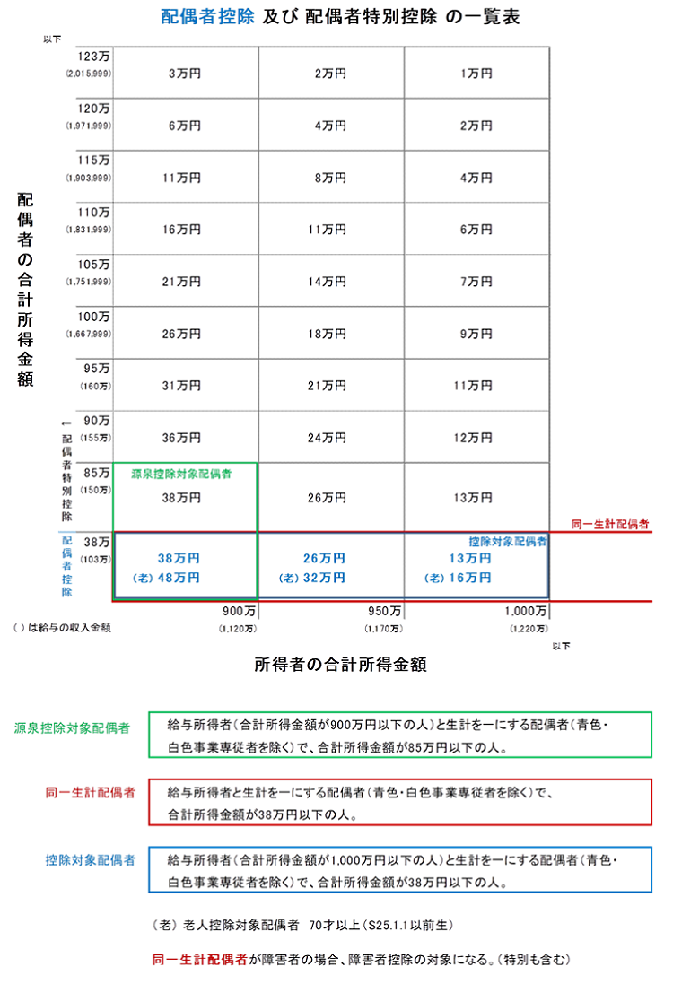 令和元年分の配偶者控除額及び配偶者特別控除額の一覧表